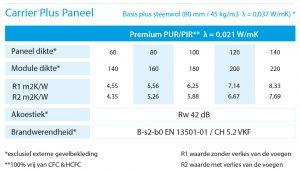 Carrier Plus Paneel | Stackser.nl