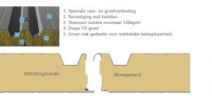 Doorsnede FR dak | Stackser.nl